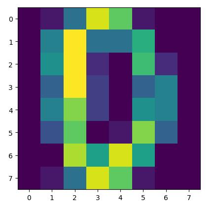 Example of 0-Digit Matrix