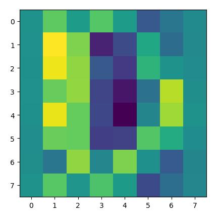 Post-Standardized 0-Digit Matrix