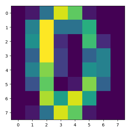 Pre-Standardized 0-Digit Matrix